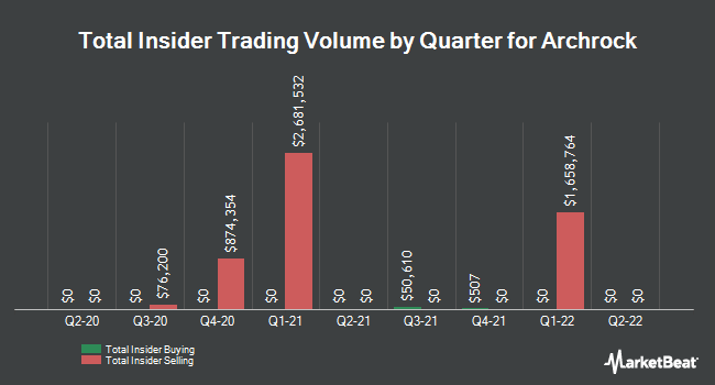Insider Trades by Quarter for Archrock (NYSE:AROC)