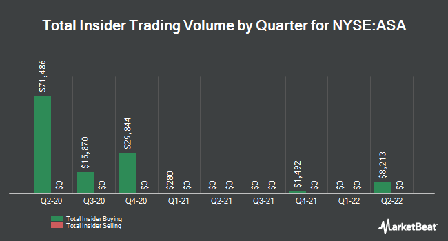 Insider Trades by Quarter for ASA Gold and Precious Metals (NYSE:ASA)