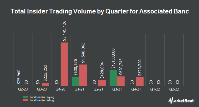 Insider Trades by Quarter for Associated Banc-Corp (NYSE:ASB)