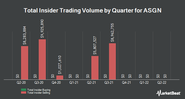 Insider Trades by Quarter for On Assignment (NYSE:ASGN)