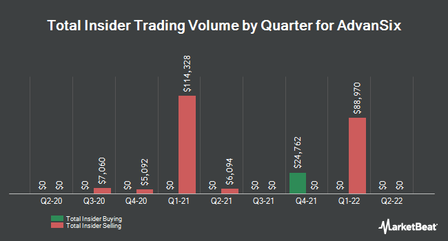 Insider Trading History for AdvanSix (NYSE:ASIX)