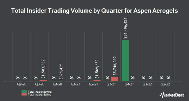 Insider Trades by Quarter for Aspen Aerogels (NYSE:ASPN)