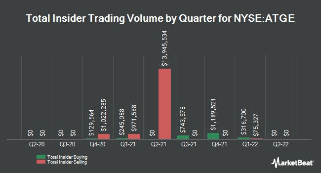 Insider Trades by Quarter for DeVry Education Group (NYSE:ATGE)