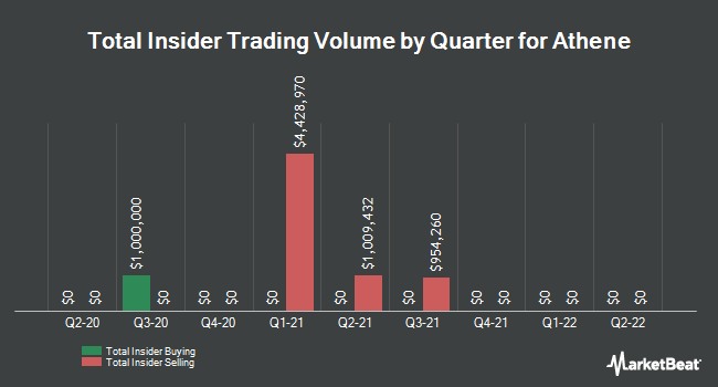 Insider Trades by Quarter for Athene Holding (NYSE:ATH)