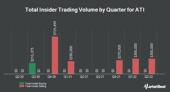 Insider Trades by Quarter for Allegheny Technologies Incorporated (NYSE:ATI)