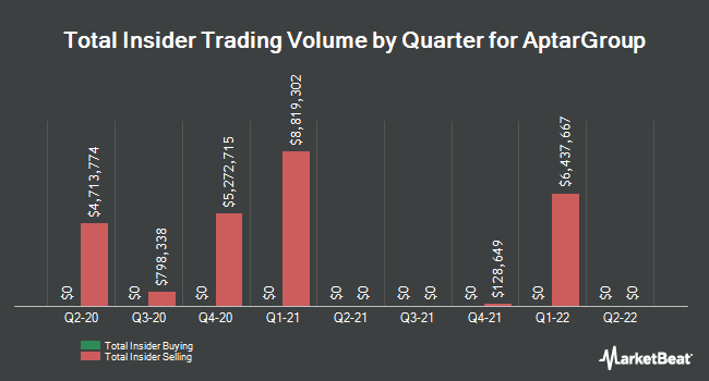 Insider Buying and Selling by Quarter for AptarGroup (NYSE:ATR)