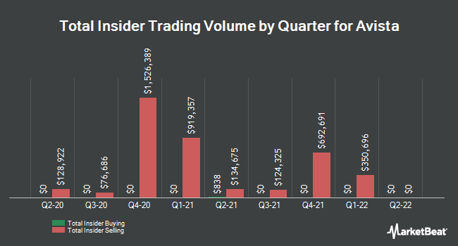 Insider Trades by Quarter for Avista Corporation (NYSE:AVA)