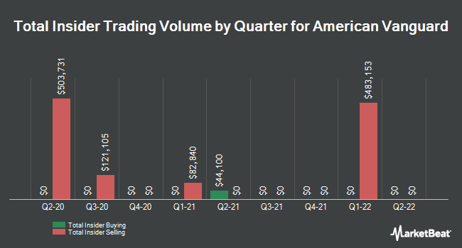 Insider Trades by Quarter for American Vanguard Corporation (NYSE:AVD)