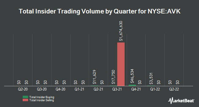 Insider Trades by Quarter for Advent Claymore Convertible Sec & Inc Fd (NYSE:AVK)