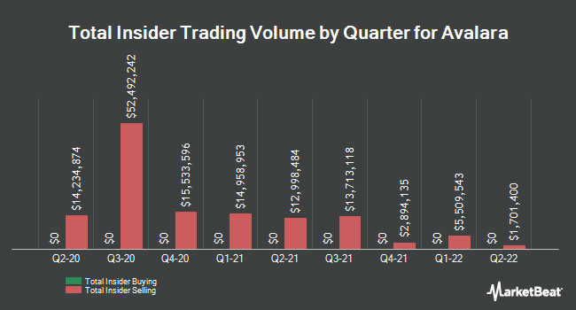 Insider Buying and Selling by Quarter for Avalara (NYSE:AVLR)