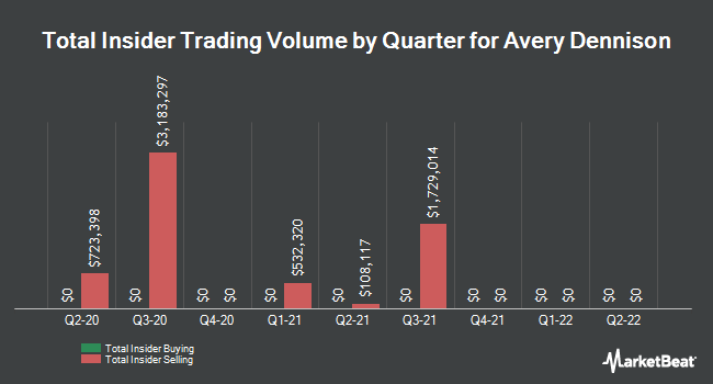 Insider Trades by Quarter for Avery Dennison (NYSE:AVY)