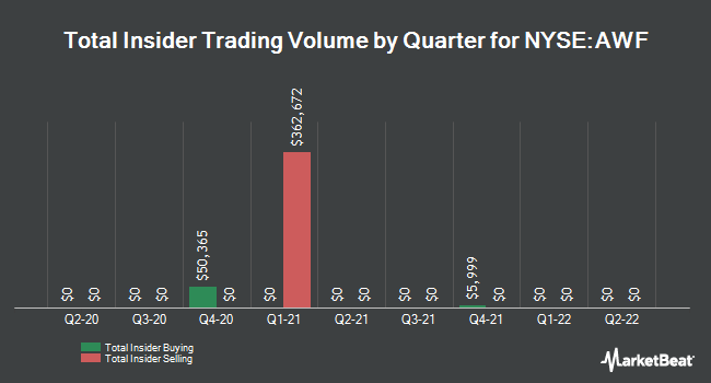 Insider Trades by Quarter for ALLIANCE WORLD (NYSE:AWF)