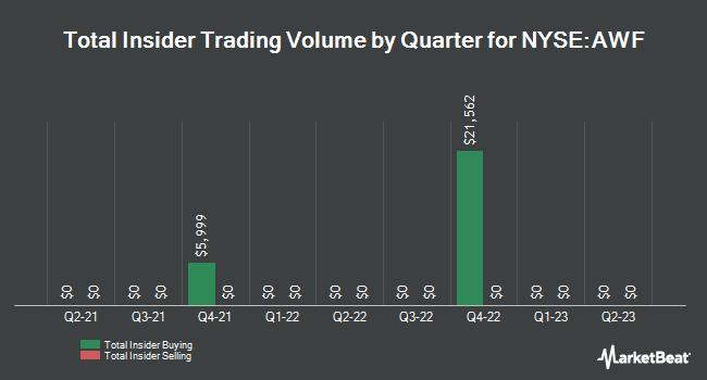 Insider Trades by Quarter for AllianceBernstein Global Hghm Fd (NYSE:AWF)