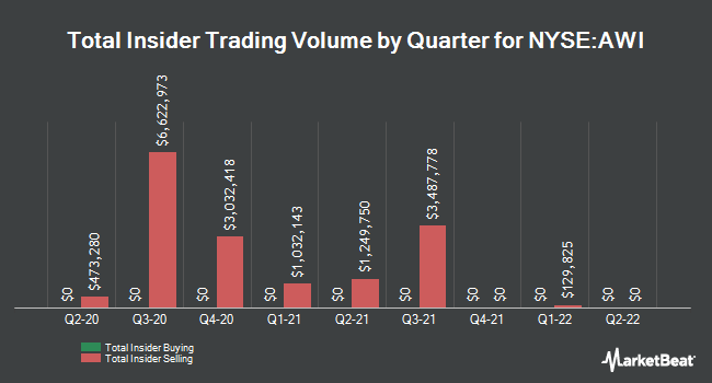Insider Trades by Quarter for Armstrong World Industries (NYSE:AWI)