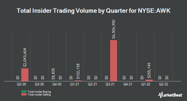 Insider Trades by Quarter for American Water Works (NYSE:AWK)