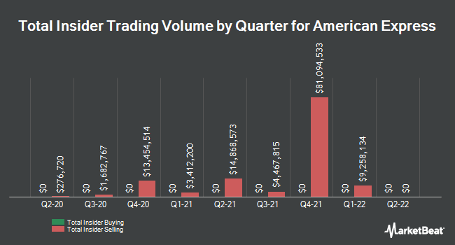 Insider Trades by Quarter for American Express (NYSE:AXP)