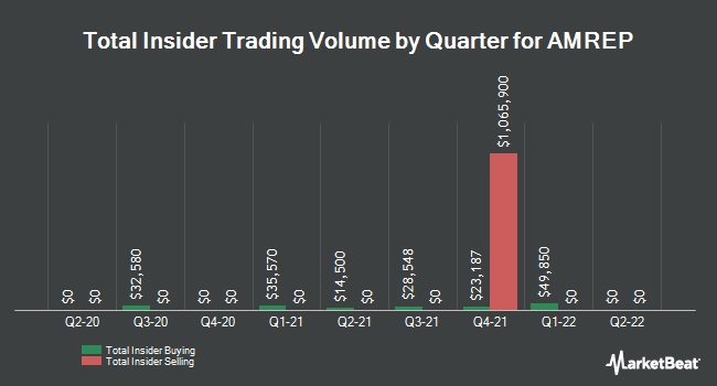 Insider Trades by Quarter for AMREP Corporation (NYSE:AXR)