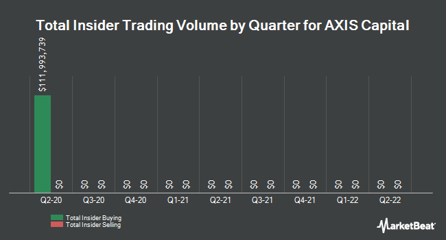Insider Trades by Quarter for Axis Capital Holdings Limited (NYSE:AXS)