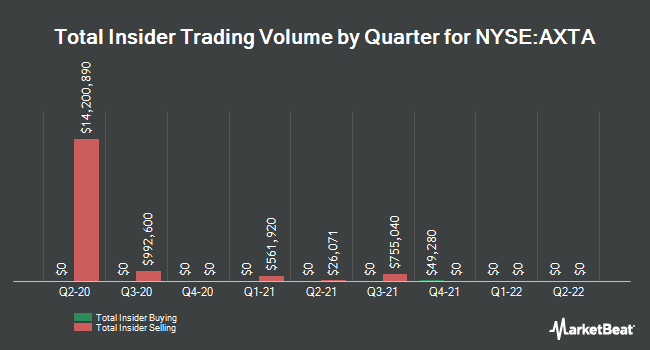 Insider Trades by Quarter for Axalta Coating Systems (NYSE:AXTA)