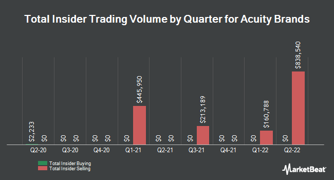 Insider Trades by Quarter for Acuity Brands (NYSE:AYI)