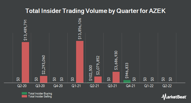 Insider Buying and Selling by Quarter for The AZEK (NYSE:AZEK)