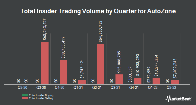 Insider Trades by Quarter for AutoZone (NYSE:AZO)