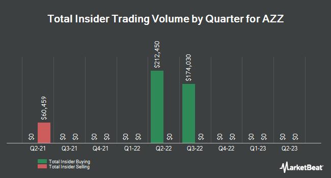 Insider Trading History for AZZ (NYSE:AZZ)