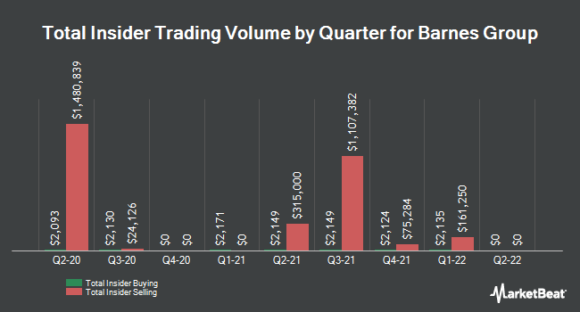 Insider Trades by Quarter for Barnes Group (NYSE:B)