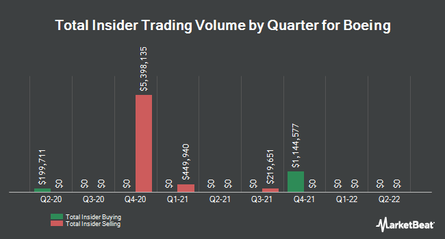 Insider Trades by Quarter for Boeing (NYSE:BA)