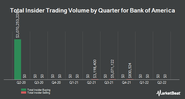 Insider Trades by Quarter for Bank of America Corp (NYSE:BAC)