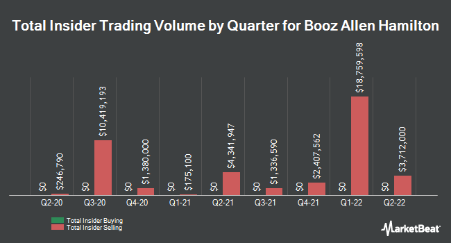Insider Trades by Quarter for Booz Allen Hamilton Holding Corporation (NYSE:BAH)