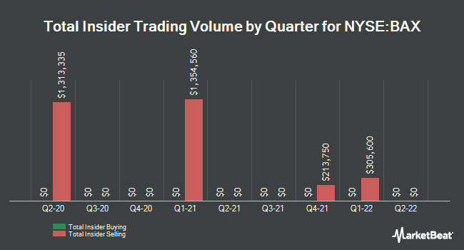 Insider Buying and Selling by Quarter for Baxter International (NYSE:BAX)