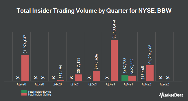 Insider Trades by Quarter for Build-A-Bear Workshop (NYSE:BBW)
