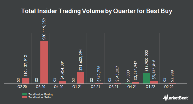 Insider Trades by Quarter for Best Buy Co. (NYSE:BBY)
