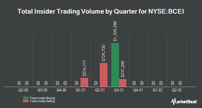 Insider Trades by Quarter for Bonanza Creek Energy (NYSE:BCEI)