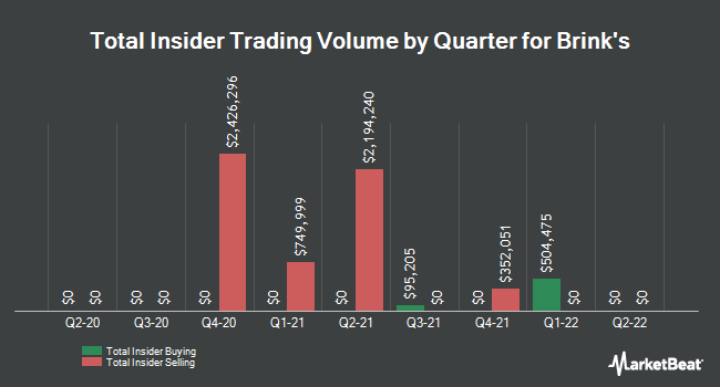 Insider Trades by Quarter for Brink`s Company (NYSE:BCO)