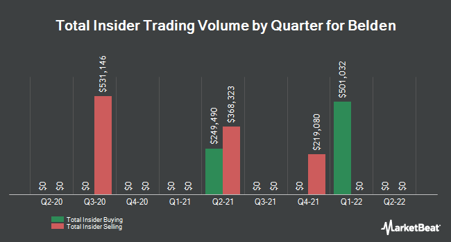 Insider Trades by Quarter for Belden (NYSE:BDC)