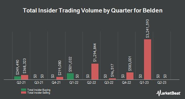 Insider Trades by Quarter for Belden (NYSE:BDC)