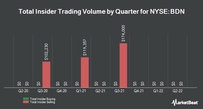 Insider Trades by Quarter for Brandywine Realty Trust (NYSE:BDN)