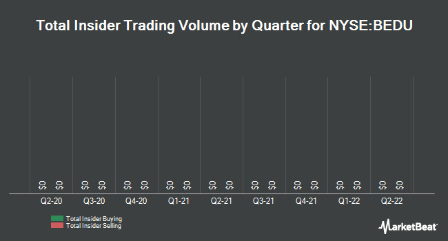 Insider Trading History for Bright Scholar Education (NYSE:BEDU)