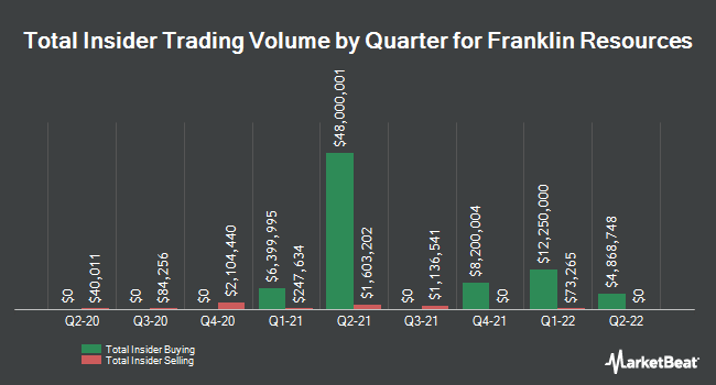 Insider Trades by Quarter for Franklin Resources (NYSE:BEN)