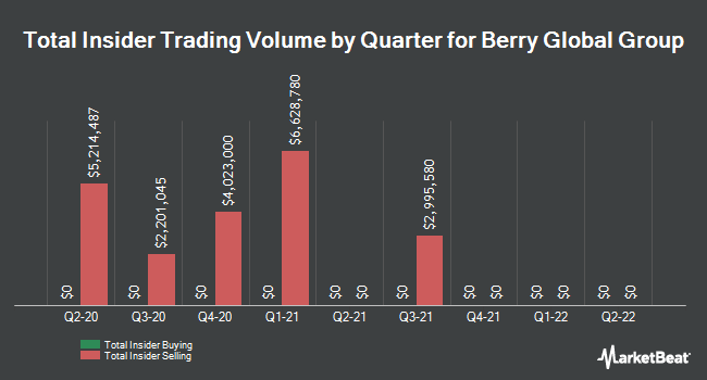 Insider Trades by Quarter for BPC Acquisition Corp (NYSE:BERY)