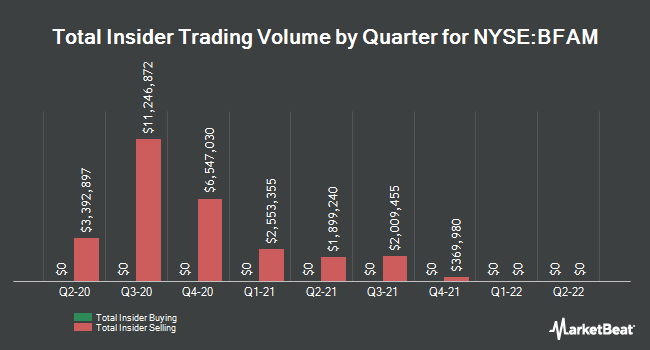 Insider Trades by Quarter for Bright Horizons Family Solutions (NYSE:BFAM)