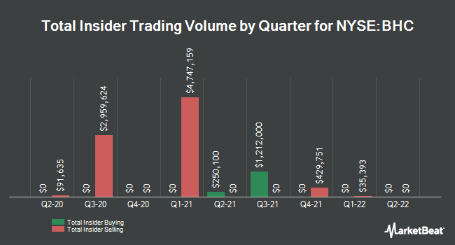 Insider Buying and Selling by Quarter for Bausch Health Companies (NYSE:BHC)