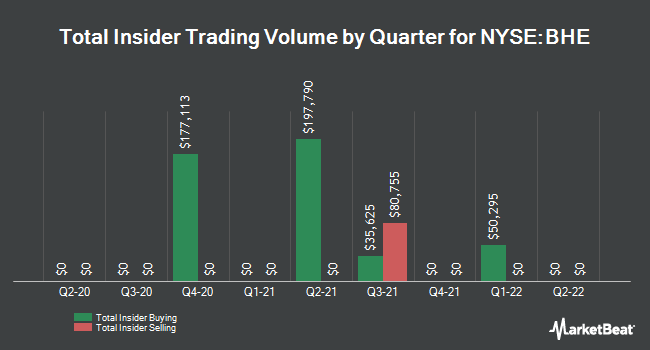 Insider Trades by Quarter for Benchmark Electronics (NYSE:BHE)