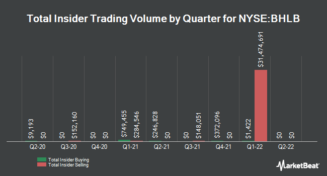 Insider Buying and Selling by Quarter for Berkshire Hills Bancorp (NYSE:BHLB)