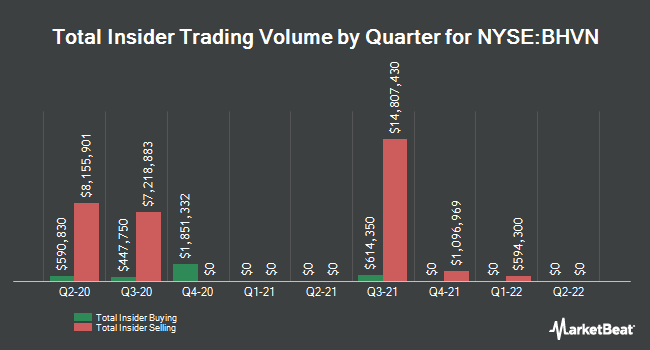Insider Trades by Quarter for Biohaven Pharmaceutical (NYSE:BHVN)