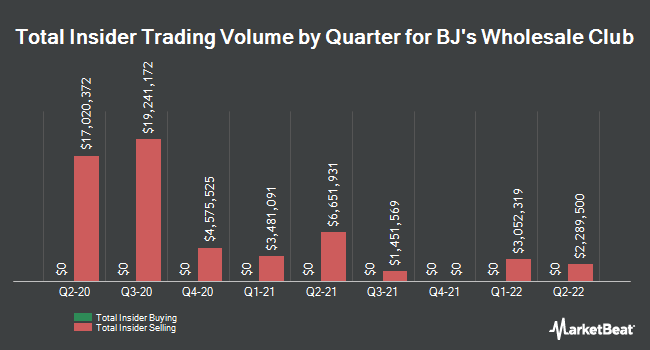 Insider Buying and Selling by Quarter for BJs Wholesale Club (NYSE:BJ)