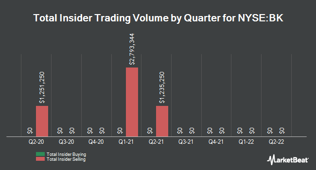 Insider Trades by Quarter for Bank of New York Mellon Corp (NYSE:BK)