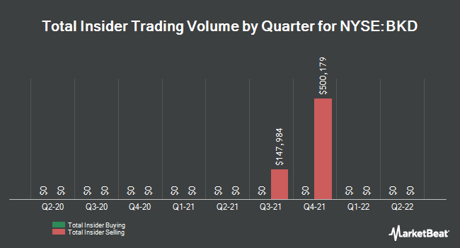 Insider Trades by Quarter for Brookdale Senior Living (NYSE:BKD)
